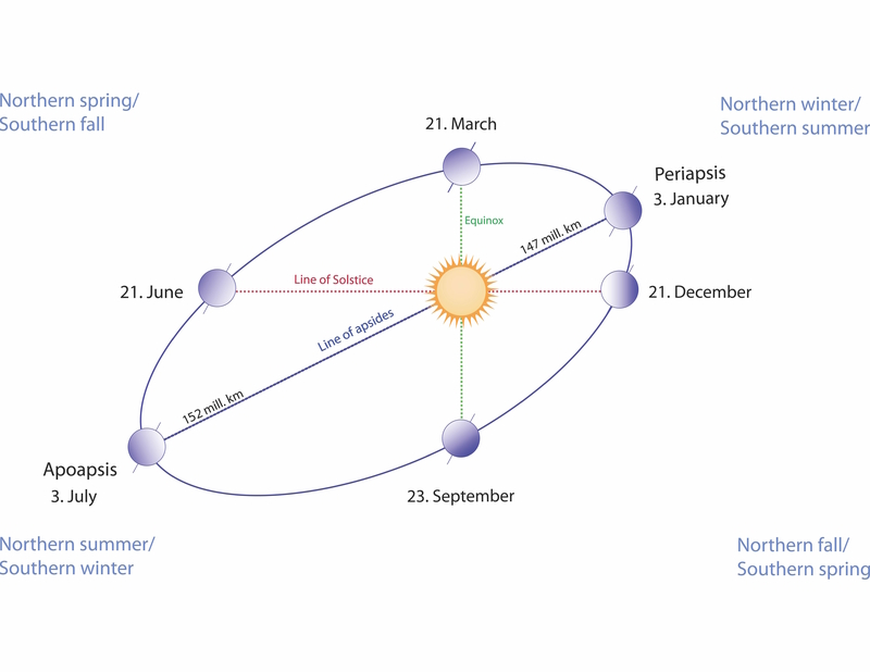 Illustration of moon and sun phases