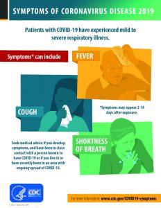 sign showing symptoms